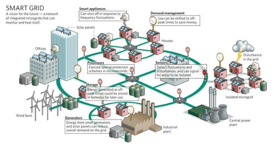 Smart grid. Afbeelding: Phoenix Contact