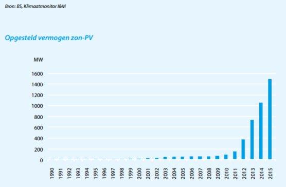 Opgesteld vermogen zonnepanelen in Nederland – in: Energietrends, uitgave ECN
