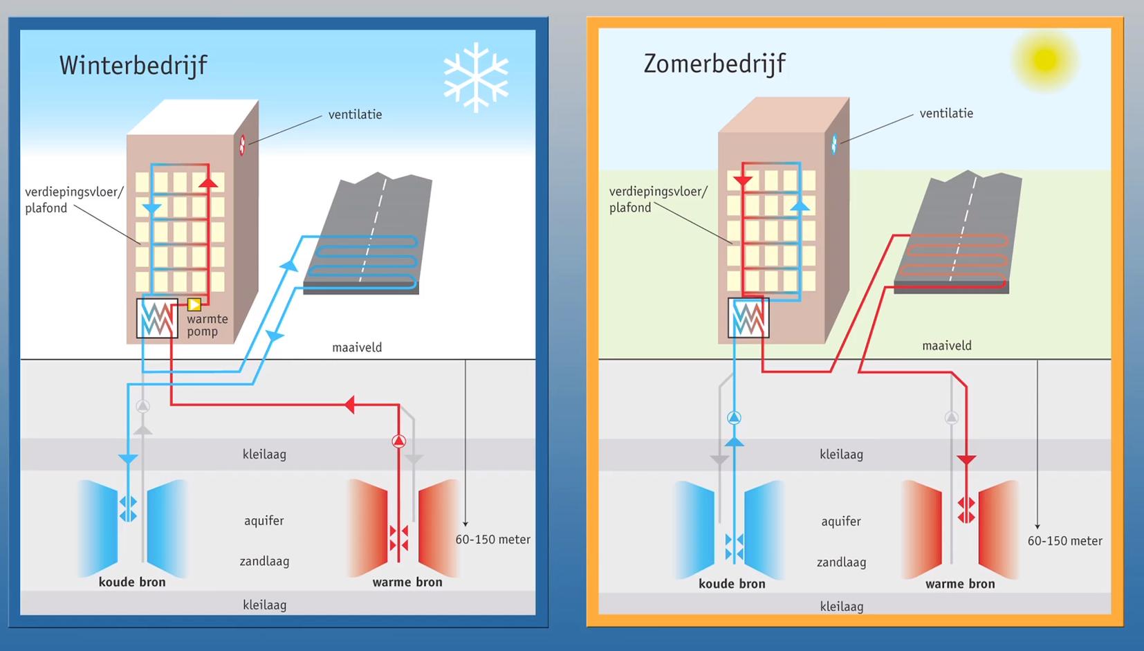 De opslag in zomer en winter van warm en koud water in de bodem