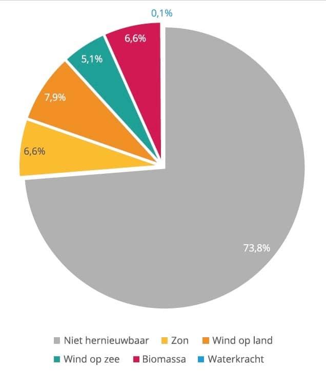 Aandeel hernieuwbare bronnen in de opgewekte elektriciteit in 2020. Bron: Solar Trendreport 2021 (Tabel 2)