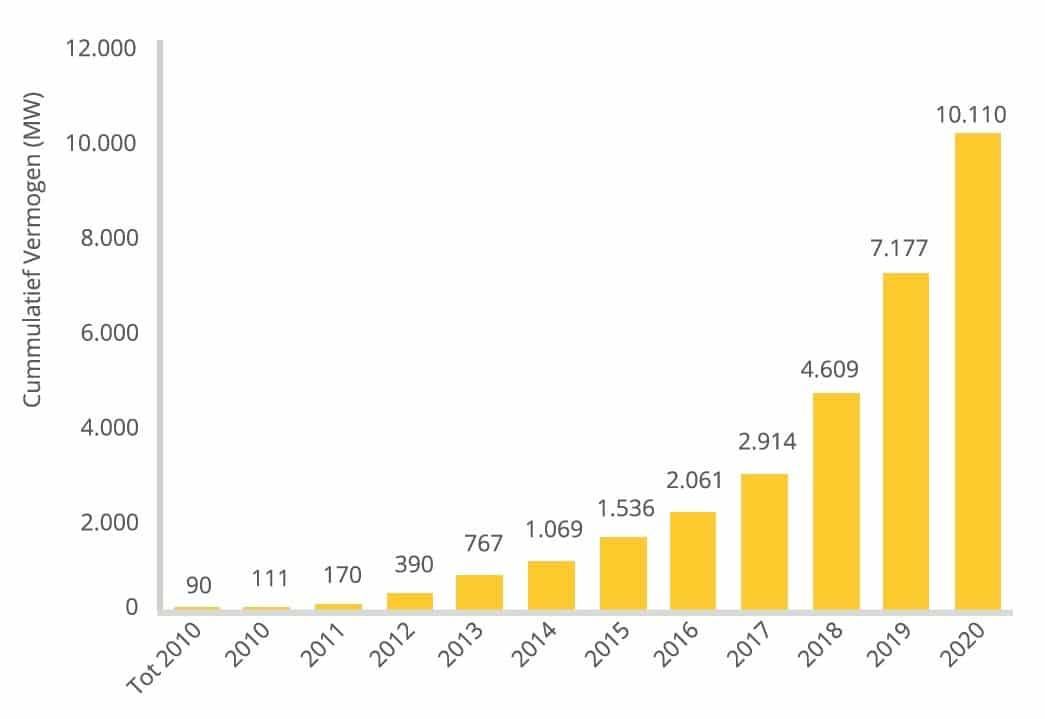 Totaal geïnstalleerd zonnestroomvermogen in Nederland vanaf 2010. Bron: Solar Trendreport 2021 (Tabel 1)